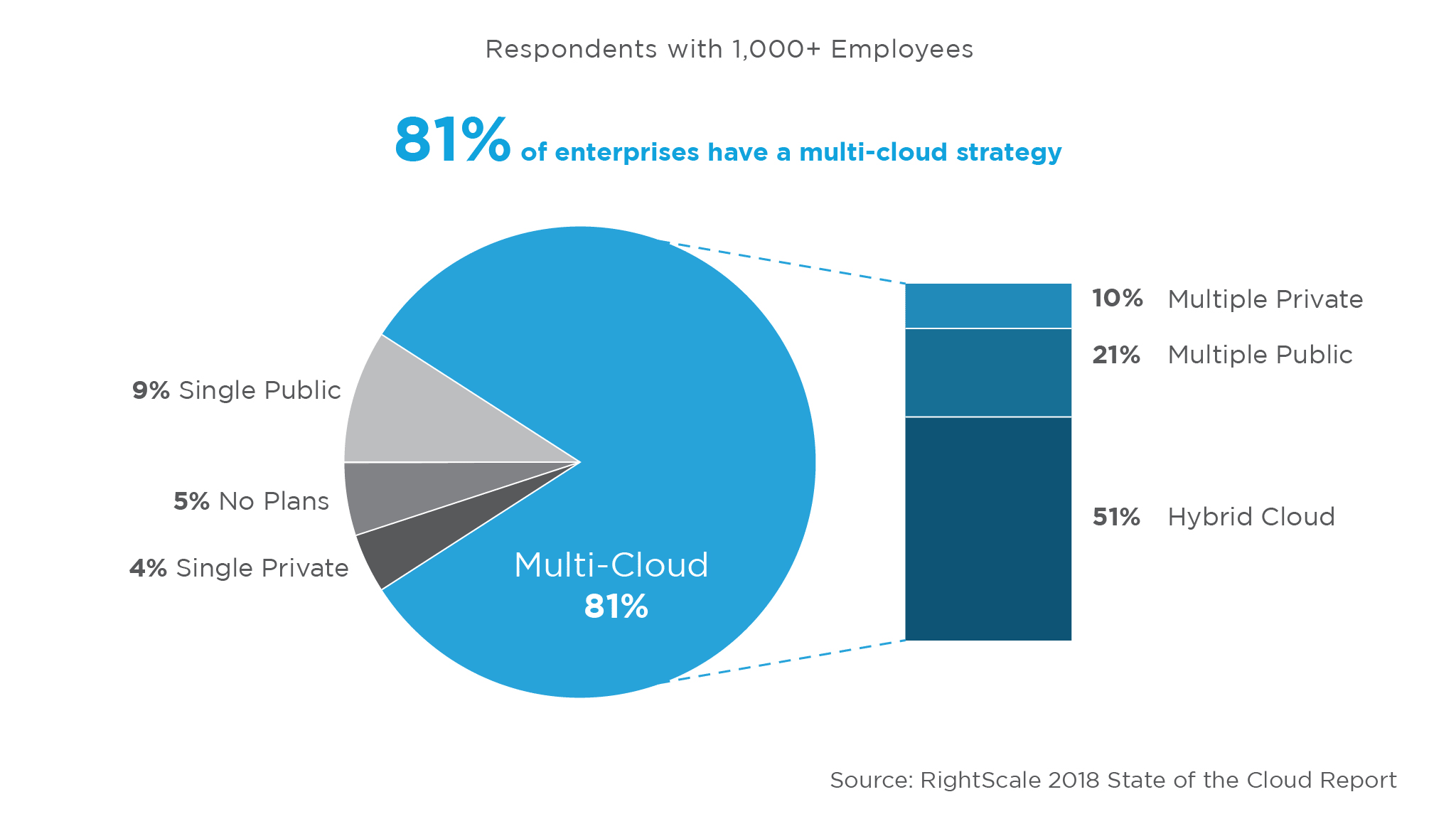 rightscale-state-of-the-cloud-report-multi-cloud-strategy